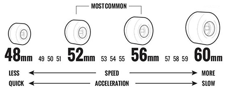 wheels skateboard size